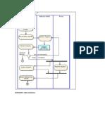 Ejemplos Diagramas de Actividades