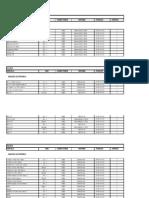 Tabela de aplicação Scanners