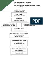 Struktur  KSIB Tahun 2013