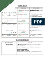 Grammar Notes On Tenses.docx