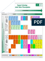 TI Polymer Periodic Table