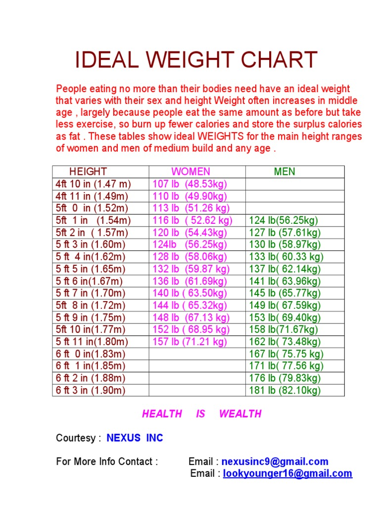 weight chart by age in kg