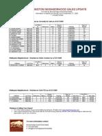 Wellington Neighborhood – 3Q 2009 Sales Update