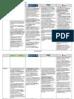 Grelha Comparativa dos Programas Eleitorais - Lisboa 09