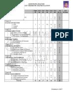 Past Year Analysis SK017