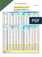 Peru - Manufacturing Production Index