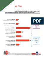 Sondage BVA pour France Bleu Breizh Izel, Le Télégramme et Tébéo