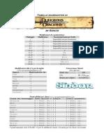 D&D - Tabelle Utili