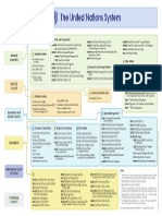 UN System Organizational Chart