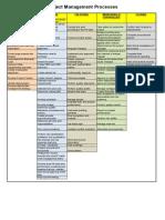 Ritas Process Chart