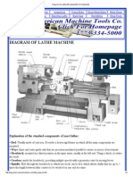 Diagram of a Lathe With Explanantion of Components
