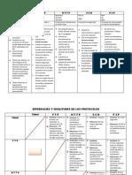 Caracteristicas de Los Protocolos
