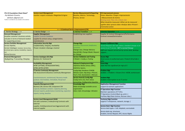 Itil 1 Page Cheat Sheet Itil Information Technology