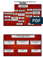 Organigrama de La Defensoria Publica RM