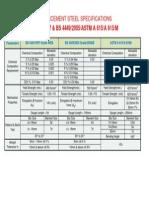 Reinforcement Steel Specifications