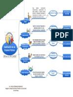 Mapa Conceptual Empleo Publico