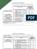 VALORACIÓN DE LA COMPETENCIA CUANDO LOS TRES COMPONENTES SON EQUIVALENTES O IGUALMENTE IMPORTANTES