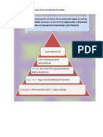 Mapa conceptual sobre la jerarquía de las necesidades de maslow