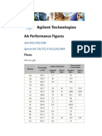 AA Performance Figures - Flame