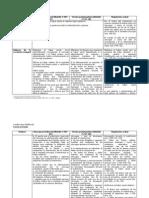 Cuadro esquemático SC. Leg. actual y proyectos de ley
