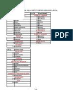 Center List for Exam JAIIB CAIIB Elective