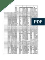Killed Journalists - Cpj Database