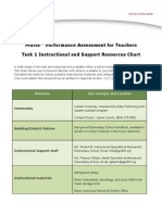 sdtask 1 support resources chart