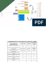 Mapas Conceptuales y Cuadros Grupo Yenifer, Dianam y Dianar