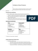 BCG Matrix of Amul Products