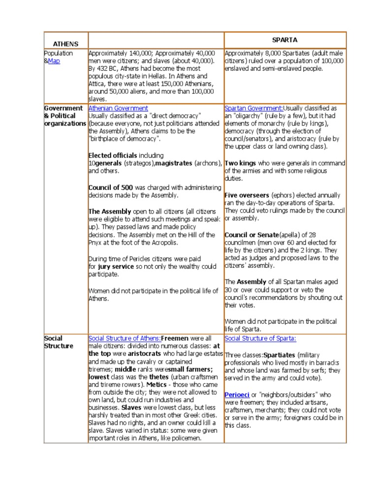 athens vs spartans chart answers   Sparta   Ancient Greece