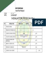 Indikator Posyandu