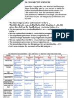 Tok Presentation Marks Scheme Simplified(1)