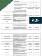 RSO Service Directory
