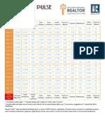 Orlando Fl Market Statistics 022014
