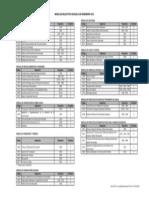 Planes de Estudios Civil actualizados a feb 2013 Módulos selectivos