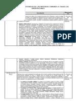 Breviario de Los Contenidos de Las Materias Comunes a Todas Las Orientaciones