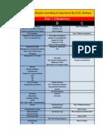 ABC Classification Obstetrics (Dr.el-sokkary)