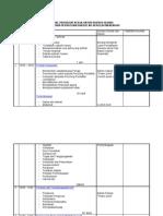 Manual Prosedur Kerja Untuk Kursus Pen Gurus An Persatuan Dan