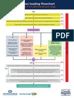 IMSBC Code Pocket Guide Poster