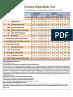 Direito Ranking.curitiba.2013