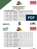 "CCMP - RESULTADOS 1 VALIDA COPA PICHINCHA XCO ""ASHINTACO"" 2014"