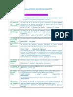 Descripción y clasificación de los diferentes tipos de PSF