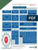 MARPOL Annex V Checklist Poster