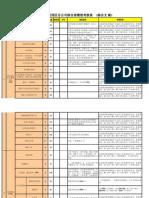 西区综合部绩效模版-07年9月版