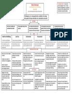 draft strategy map