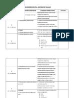Rancangan Semester Matematik Tahun 3