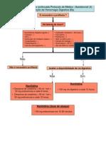 Prevenção de Hemorragia Digestiva Alta