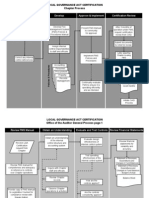 Local Governance Act Certification Chapter Process