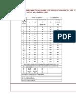 Capacidad de Corriente Promedio de Los Conductores de 1 a 3 en Tubo Conduit