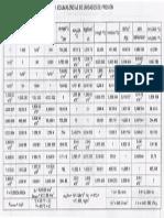 Tabla de unidades de presión - manometria